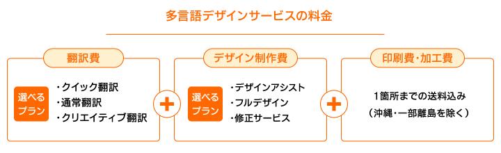 多言語デザインサービスの料金