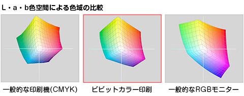 lab色空間での比較画像