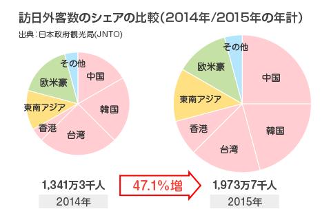 訪日外客数のシェアの比較(2014年/2015年の年計)