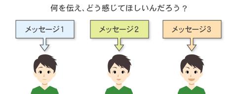 メッセージ性のイメージ図