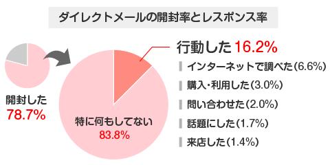 ダイレクトメールの開封率とレスポンス率の円グラフ