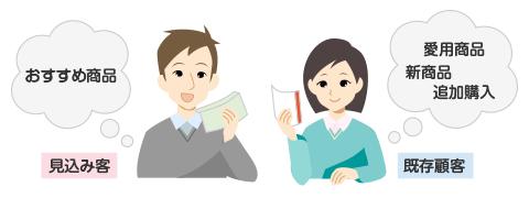 ダイレクトメールの内容の分け方(見込み客・既存顧客)